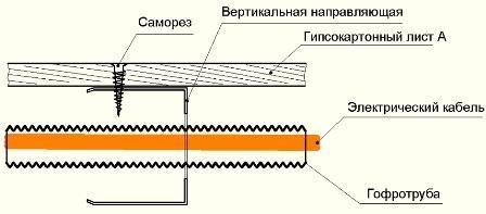 Труба и провод прокладываются в полой части стены после крепления гипсокартона на одну сторону перегородки или после крепления профиля к несущей стене.