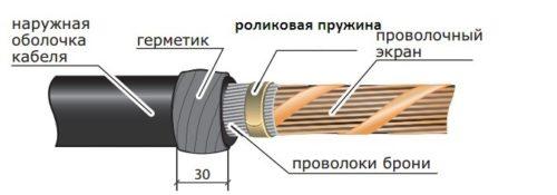 Пример обмотки краев обрезанного экранирующего слоя мастикой