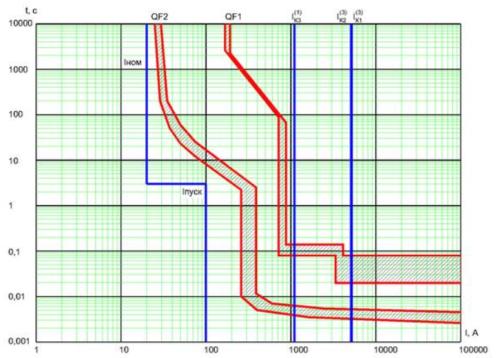 На карте селективности отображаются времятоковые характеристики установленных и подключенных защитных автоматов
