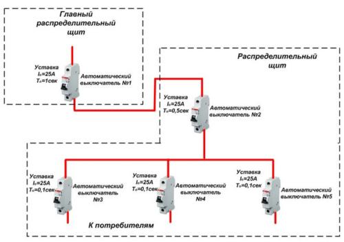 Принципиальная схема для выбора автоматических выключателей и УЗО по времени срабатывания