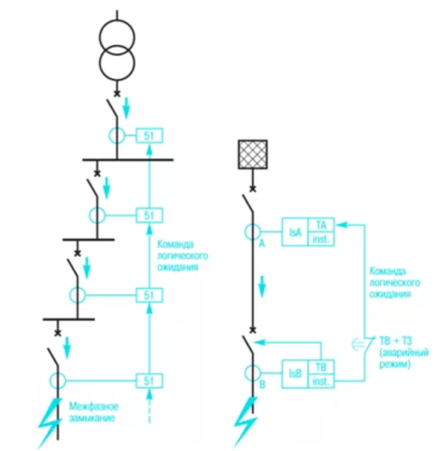 Принцип действия схемы логической селективности позволяет выбрать требуемый отключающий автомат