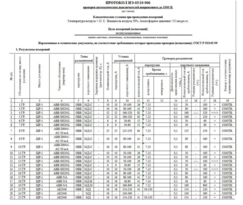 Образец протокола прогрузки, составляющегося и подписывающегося уполномоченным специалистом, выполнившим испытания