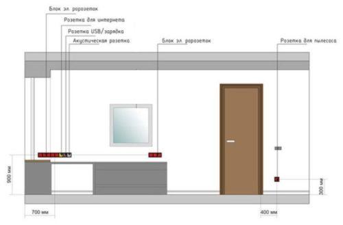 Схема размещения розеток на кухне в три уровня