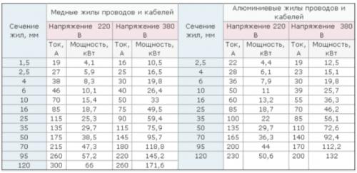 Таблица для определения требуемого сечения жил кабеля при подборе пробки-автомата