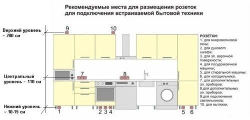 Рекомендуемое размещение штепсельных и иных разъемов в гостиной комнате