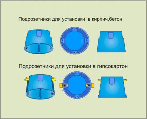 Виды подрозетников