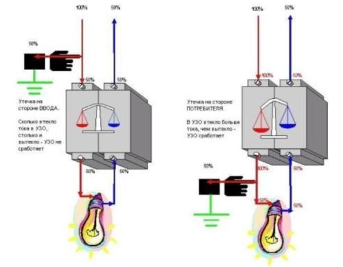 Схема для проверки устройства защиты при имитации токовых утечек с помощью лампочки мощностью 10 Вт