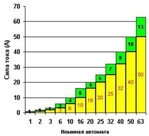 График для подбора автоматического выключателя в зависимости от номинального тока
