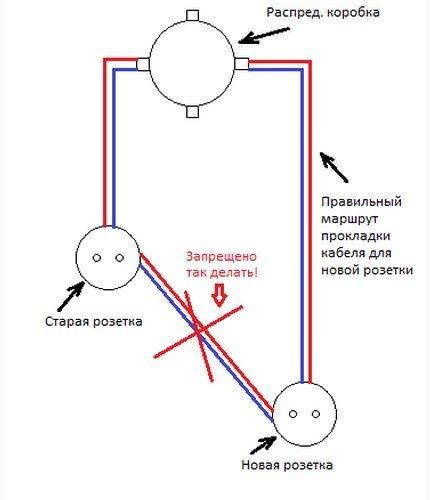 Примерная схема подключения новой розетки после переноса ее на новое место