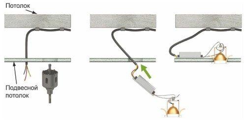 Существует несколько способов установки и пропуска питающего кабеля сквозь потолочную конструкцию