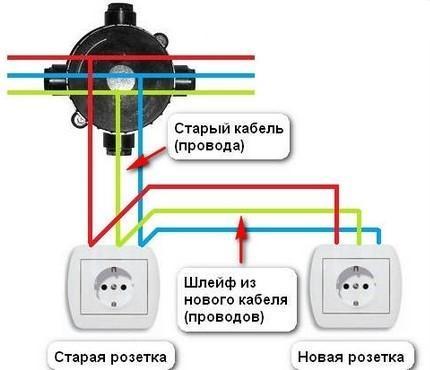 Перенос розетки в другое место с использованием шлейфа из нового кабеля
