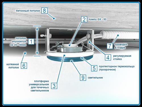 Крепление светодиодного светильника в натяжной потолок является достаточно сложной конструкции