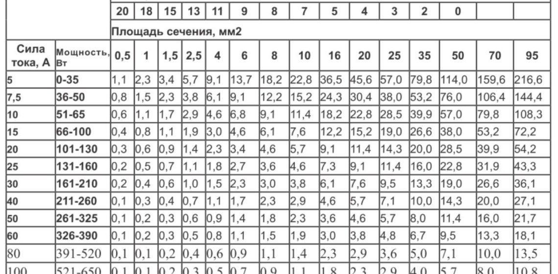 Таблица, при помощи которой выполняется подбор оптимально подходящего сечения провода