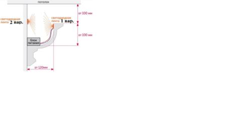 Два простых варианта крепления ленты со светодиодами к потолочной конструкции